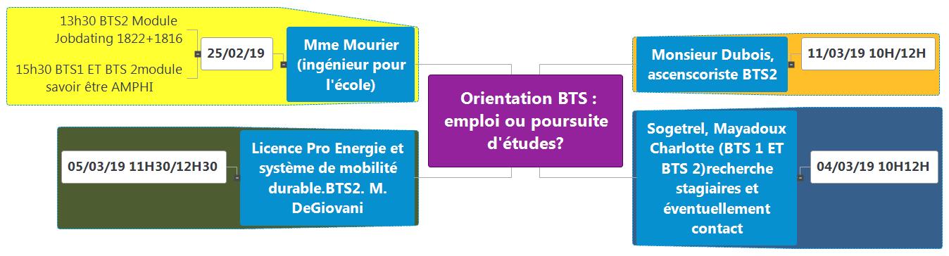 Orientation BTS  emploi ou poursuite d'études Mind Maps