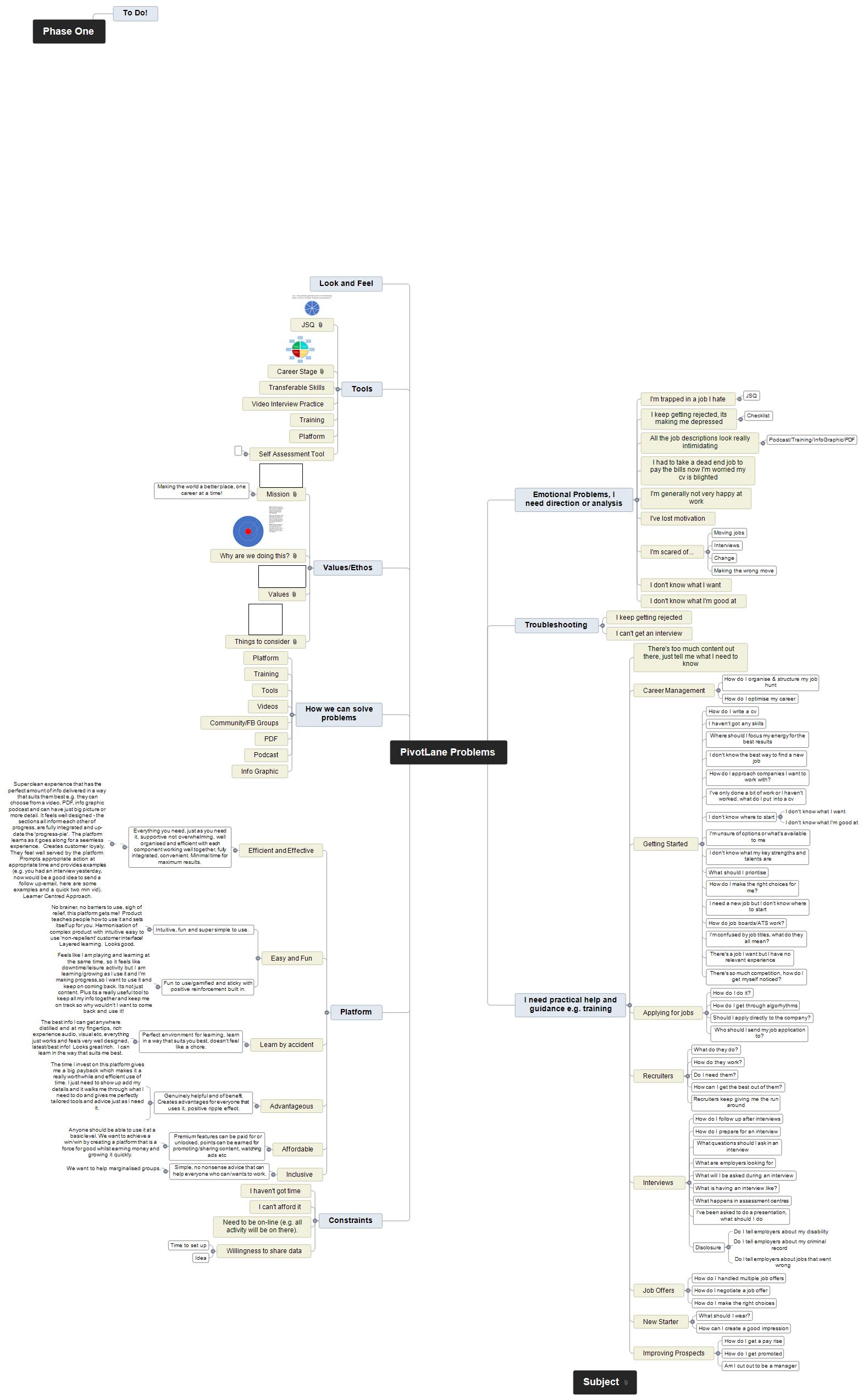 PivotLane Problems Mind Map