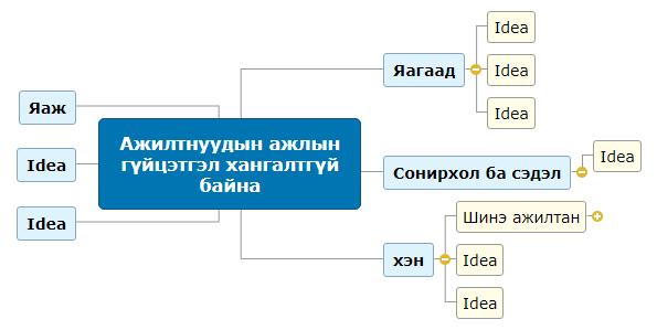 Ажилтнуудын ажлын гүйцэтгэл хангалтгүй байна (банкны ажилтан)1 Mind Map