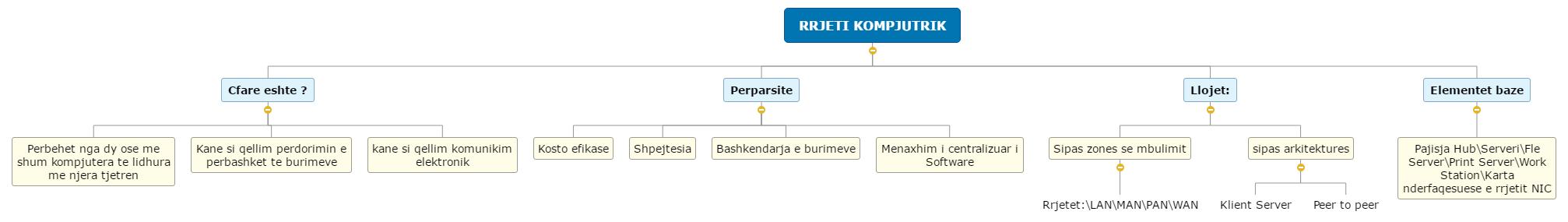 RRJETI KOMPJUTRIK Mind Map