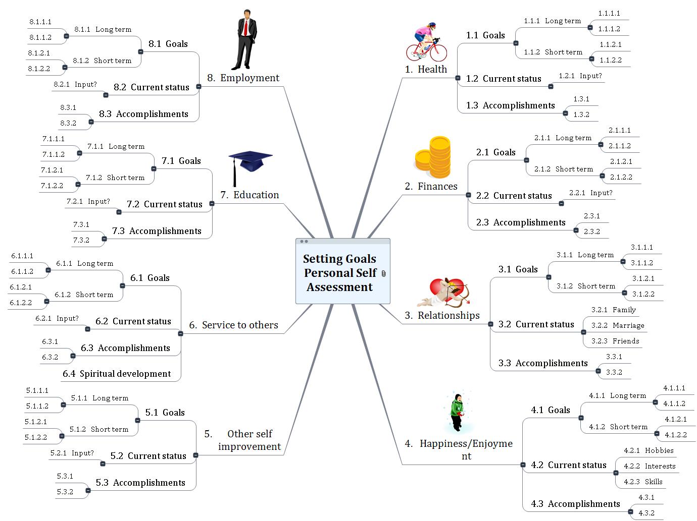 Setting Goals Personal Self Assessment Mind Map
