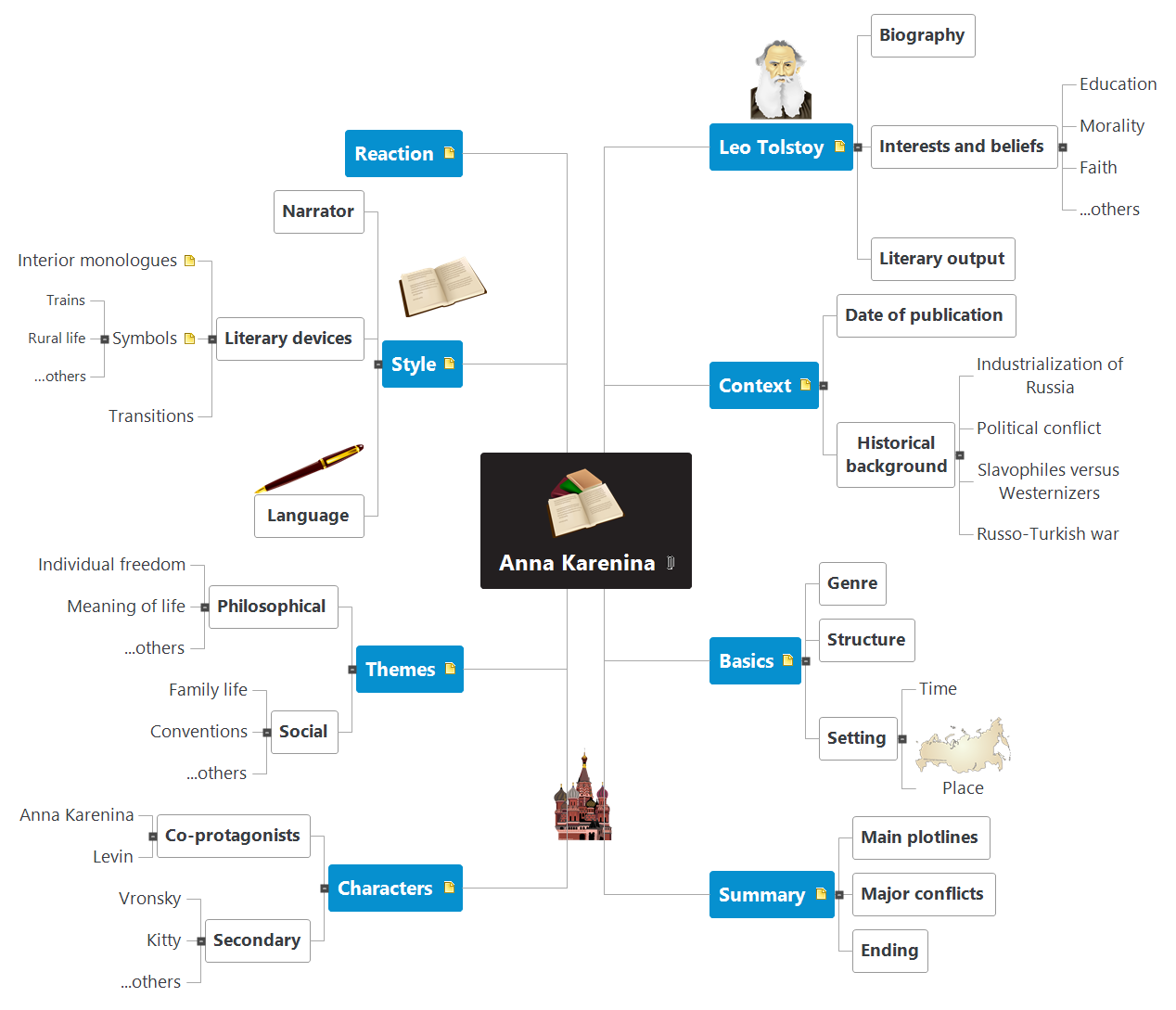 Anna Karenina Mind Map