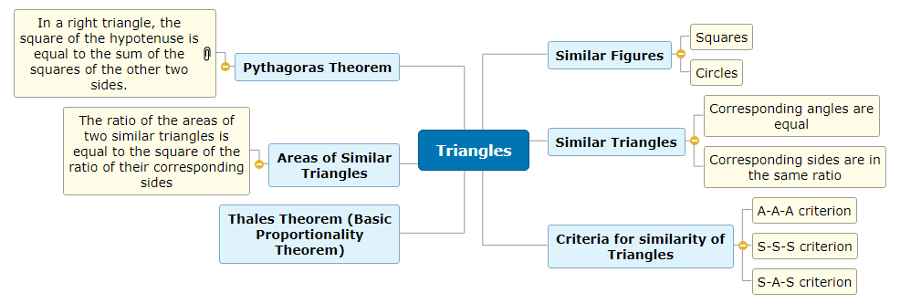 Triangles Mind Map