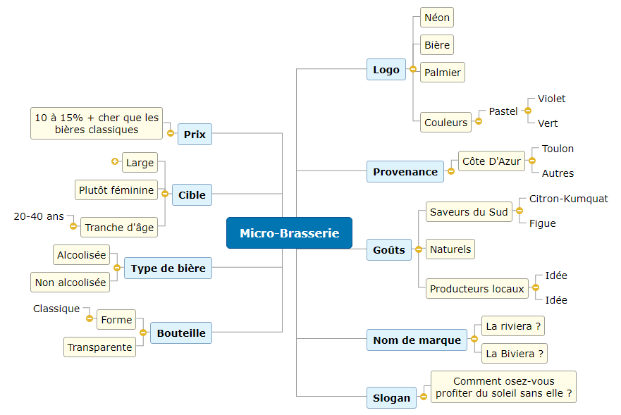 Micro-Brasserie1 Mind Maps