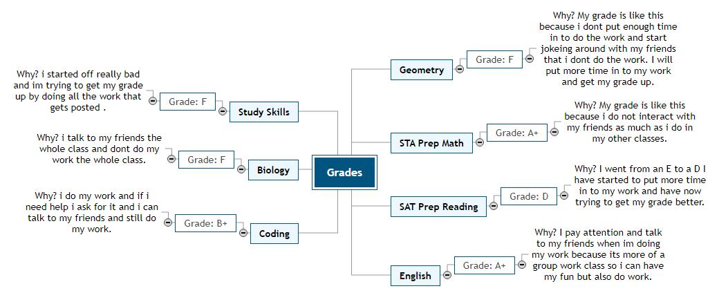 Grades Mind Map