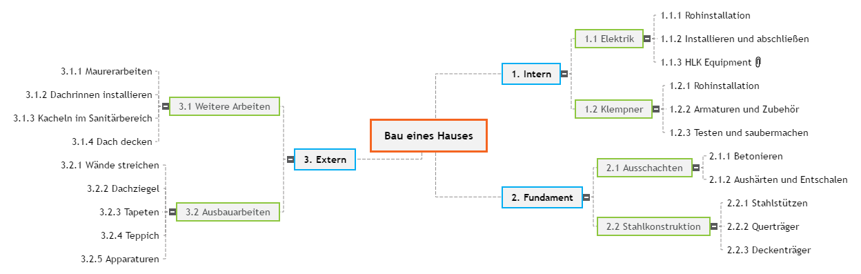 Bau eines Hauses Mind Map