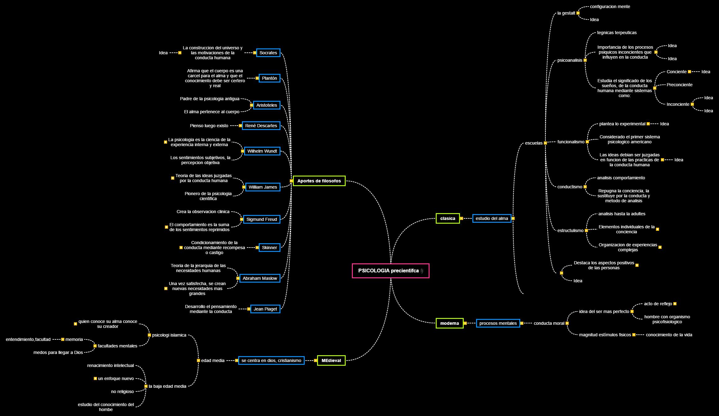 PSICOLOGIA(7) Mind Map