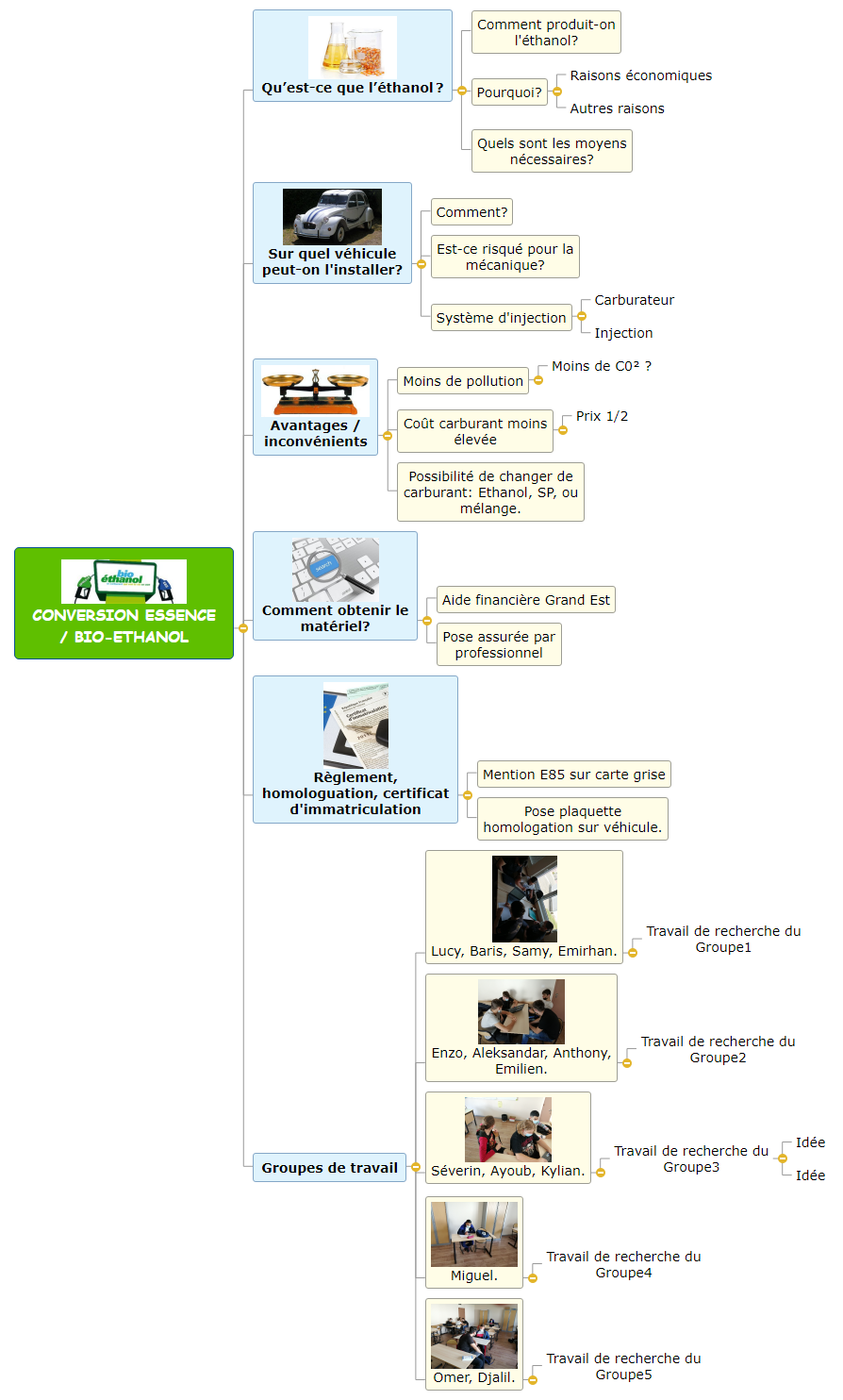 chef d'oeuvre 1bp3 v3 Mind Maps