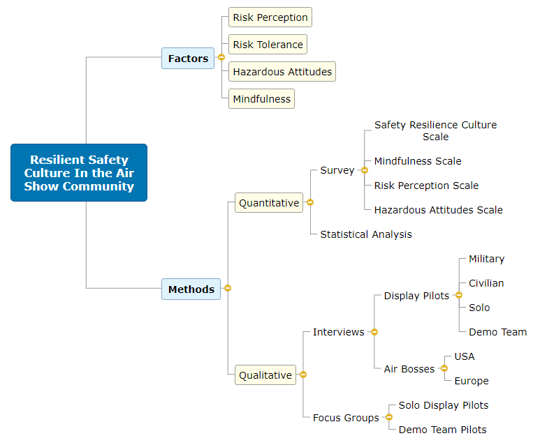 Resilient Safety Culture In the Air Show Community1 Mind Map
