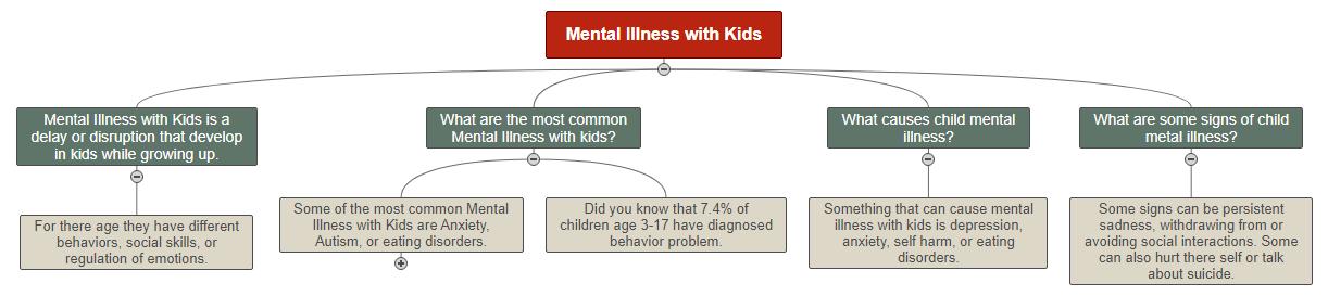 Mental Illness with Kids Mind Map