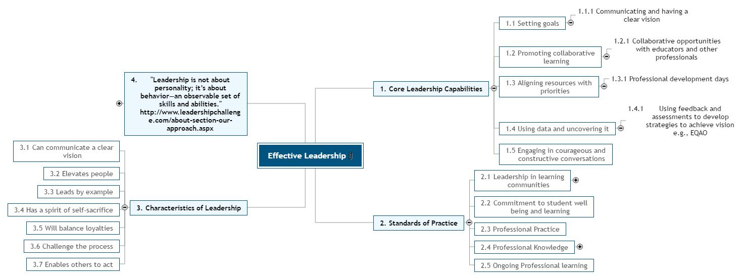 Effective Leadership Mind Map