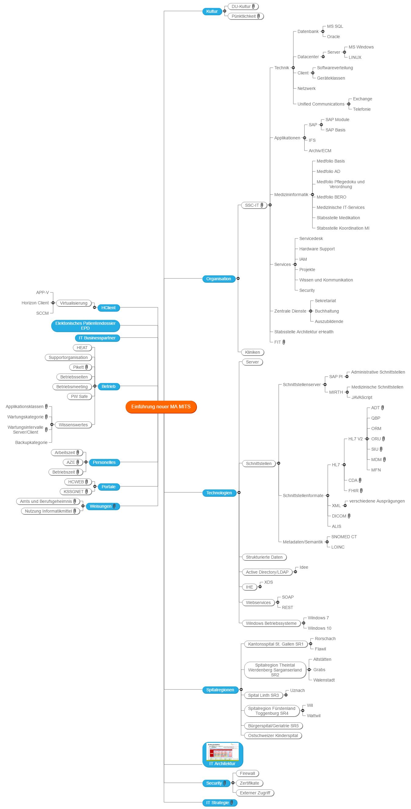 Einführung neuer MA MITS Mind Map