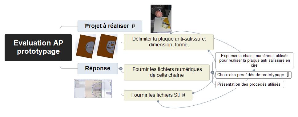 Evaluation AP prototypage Mind Maps