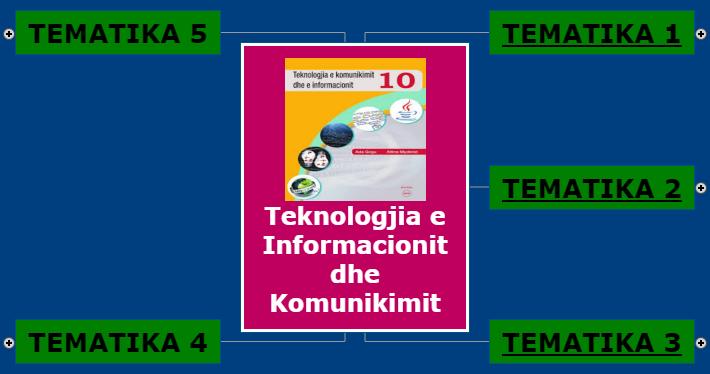 Teknologjia e Informacionit dhe Komunikimit 10 Mind Map