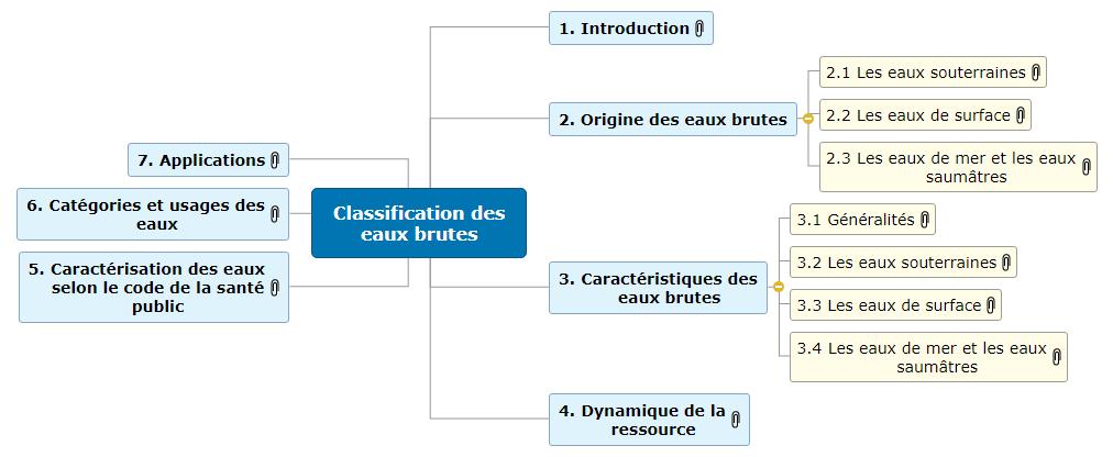Classification des eaux brutes Mind Maps