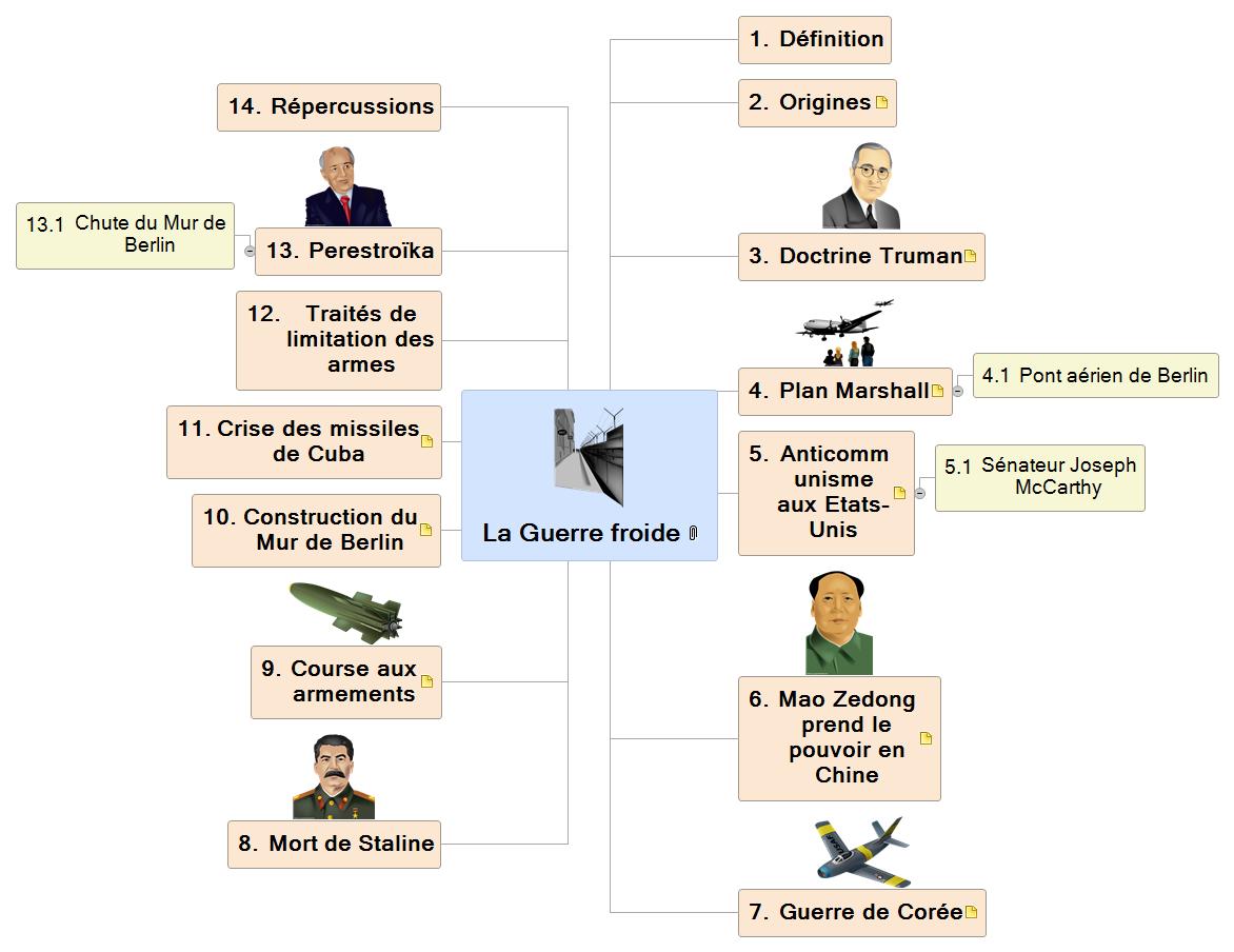 La Guerre froide Mind Map