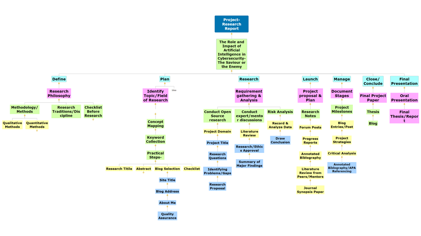 Project-Research Report  Mind Map