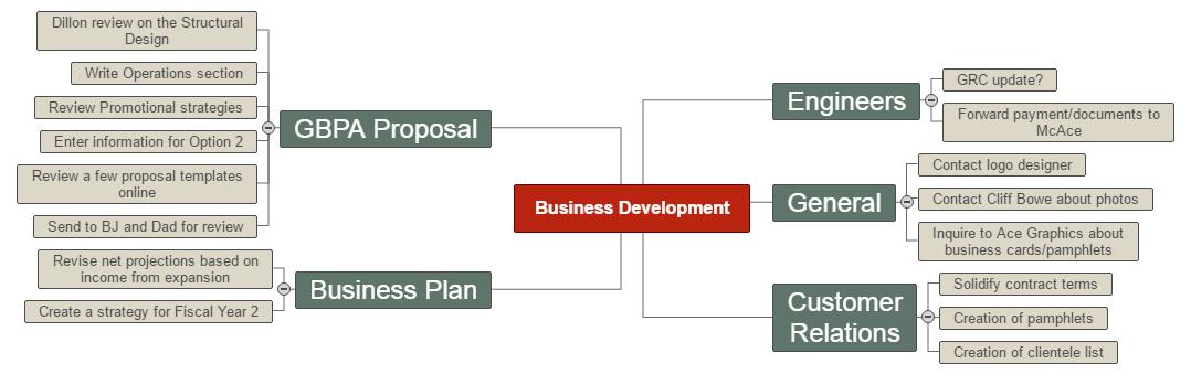Business Development Mind Map