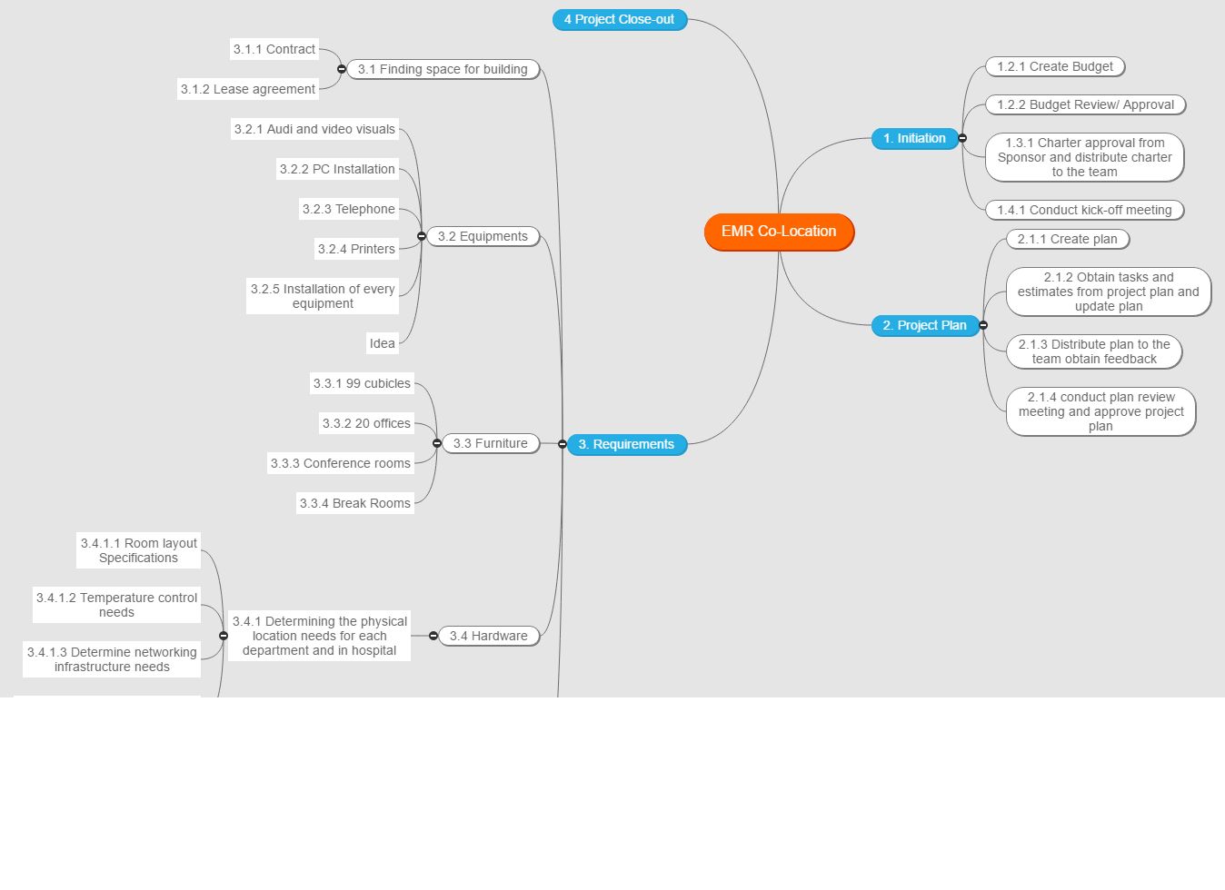 anusha Mind Map