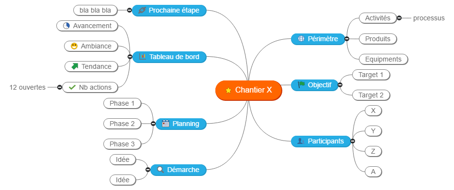 Chantier X Mind Maps