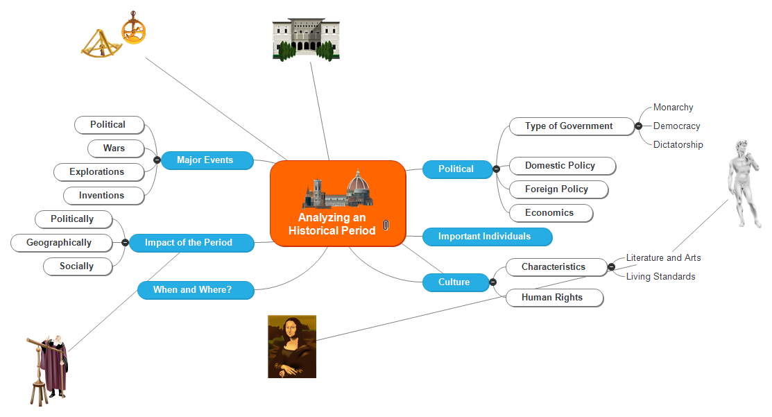 Historical Period Mind Map