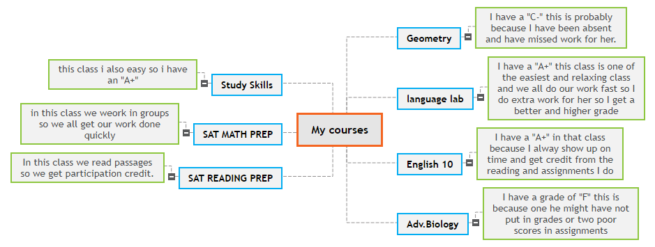 My courses Mind Map