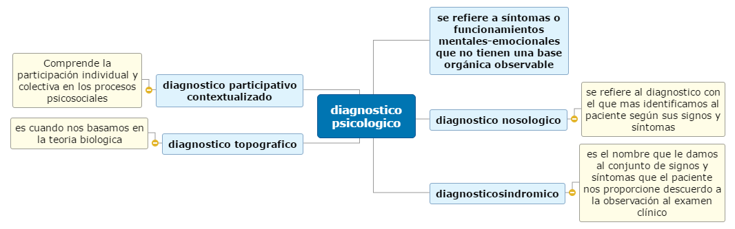 diagnostico psicologico Mind Map