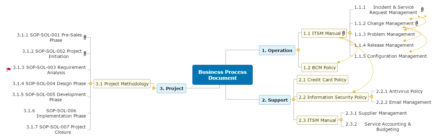 Business Process Document Rev0.3 Mind Map