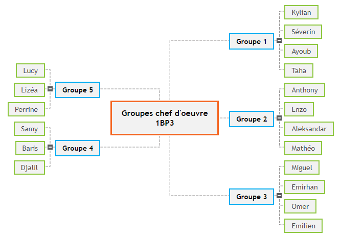 Groupes chef d'oeuvre 1BP3 Mind Maps
