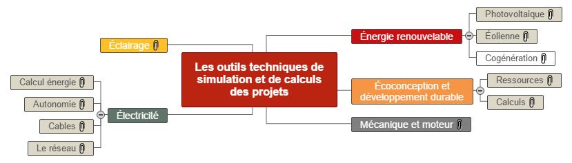 Les outils techniques de simulation des projets allégé Mind Map