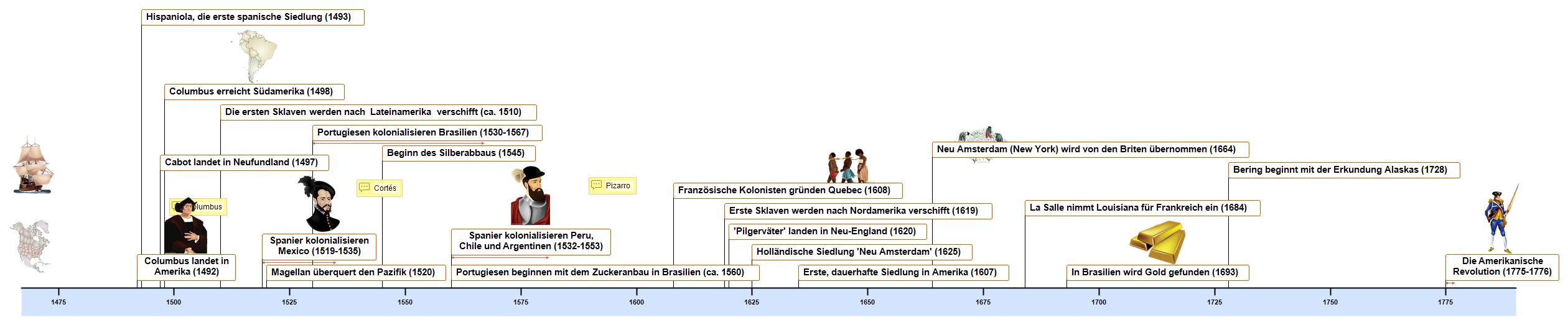 Die Neue Welt Timeline