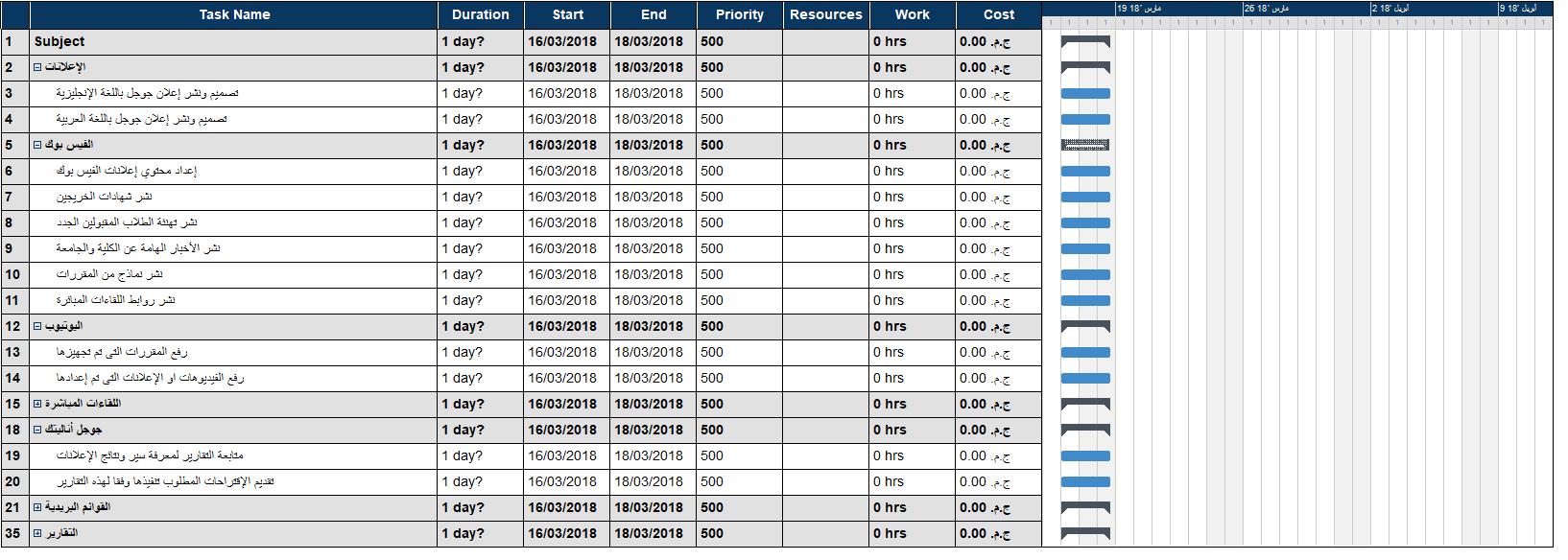 mvwebdav1 Gantt Chart