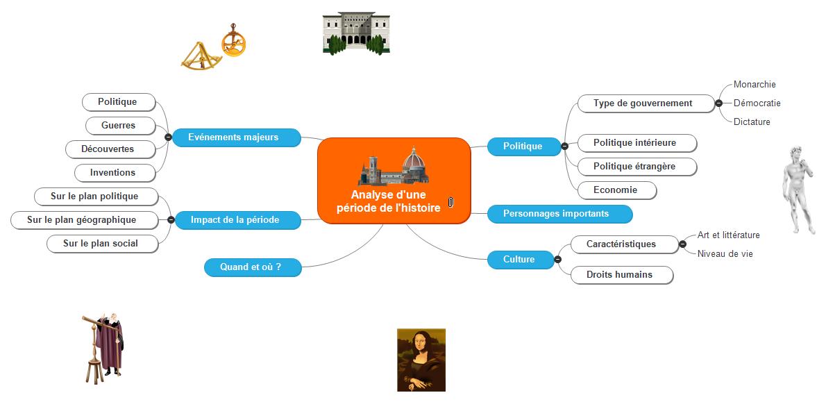 Période de l'histoire Mind Map