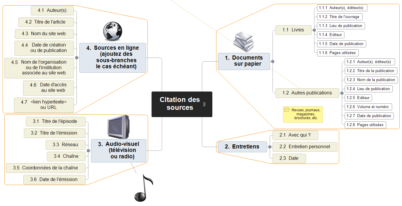 Citation des sources Mind Maps