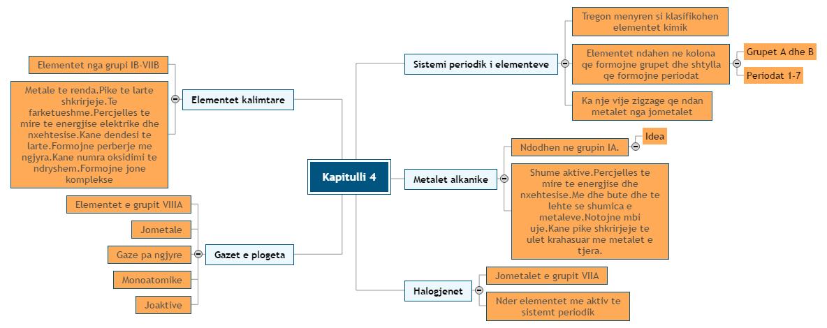 Sistemi periodik Mind Map