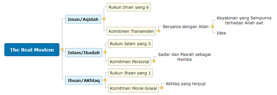 The Real Moslem Mind Map