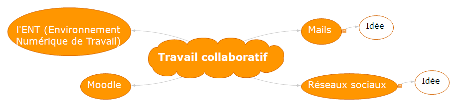 Travail collaboratif Mind Maps