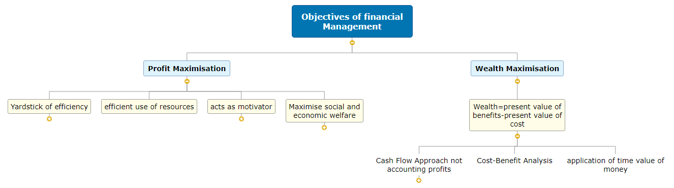 Objectives of financial Management1 Mind Map