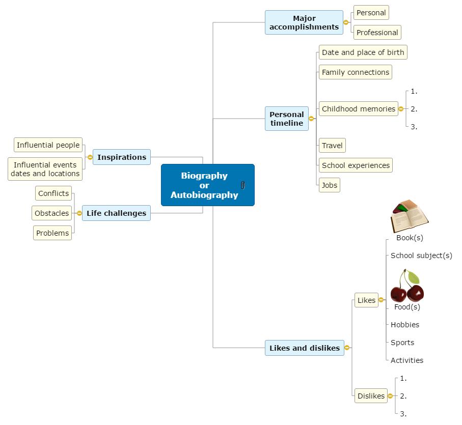Biography Mind Map