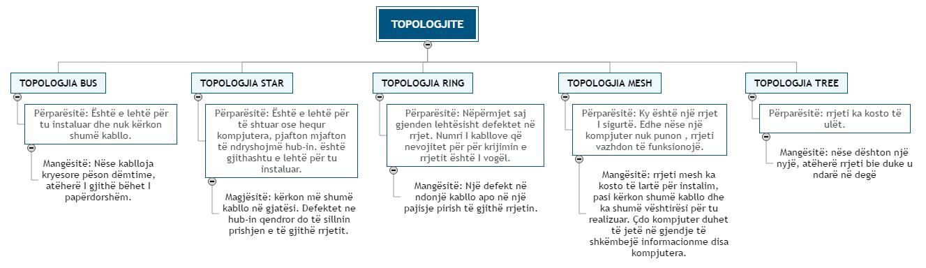 TOPOLOGJITE WBS
