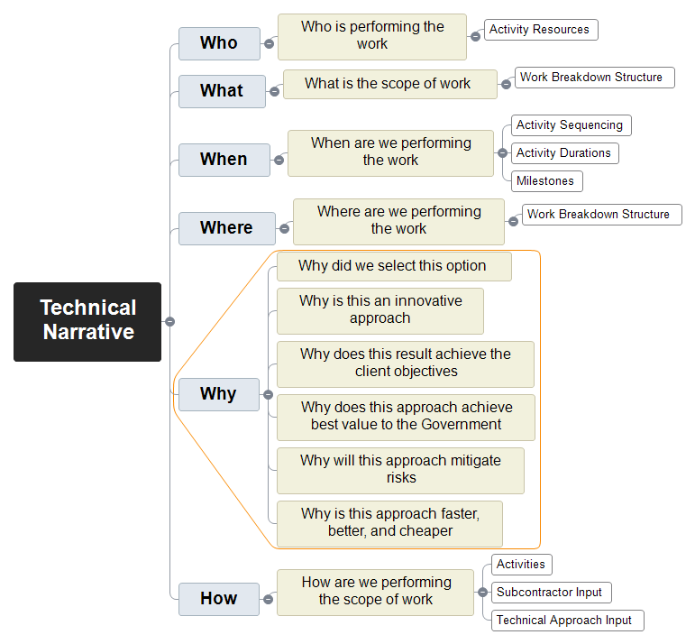 Proposal Technical Narrative Mind Map
