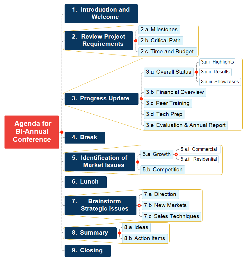 Agenda for Bi-Annual Conference Mind Map