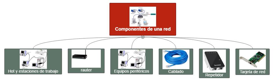 componentes de red WBS