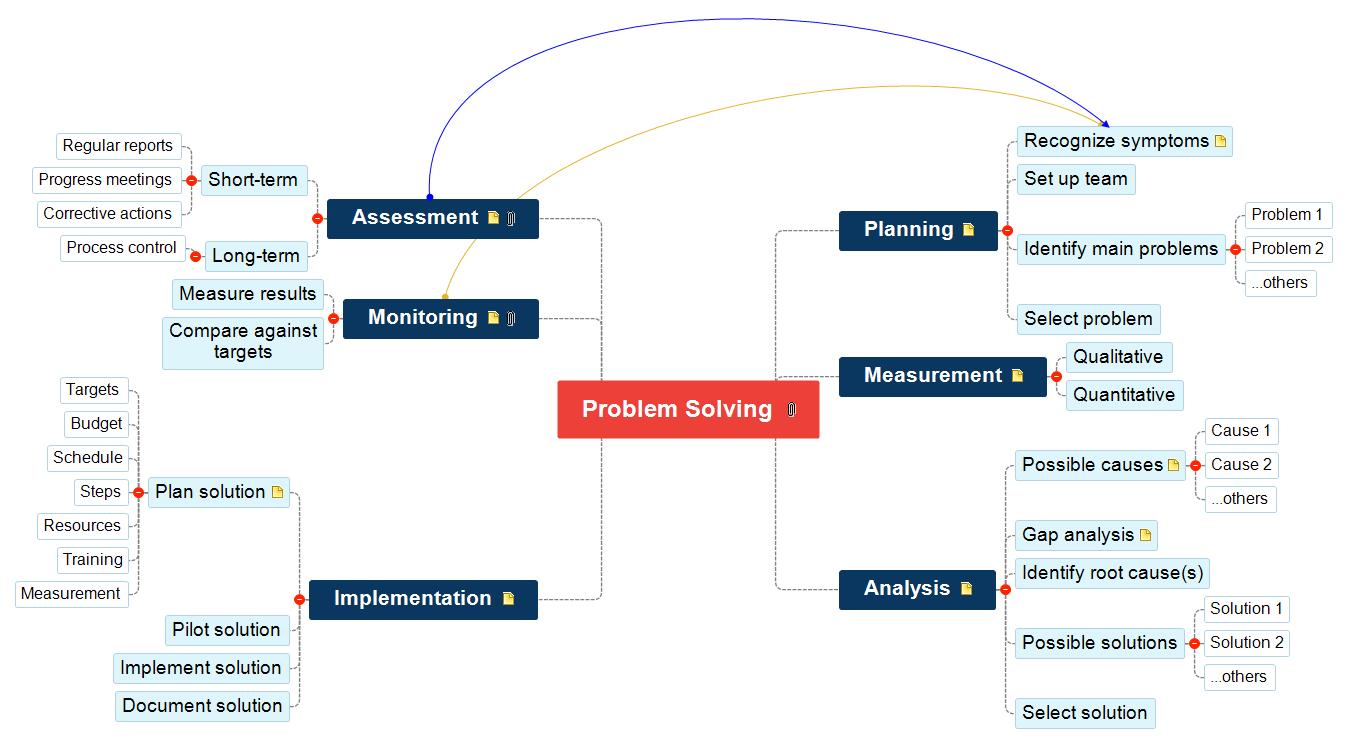Problem Solving Mind Map