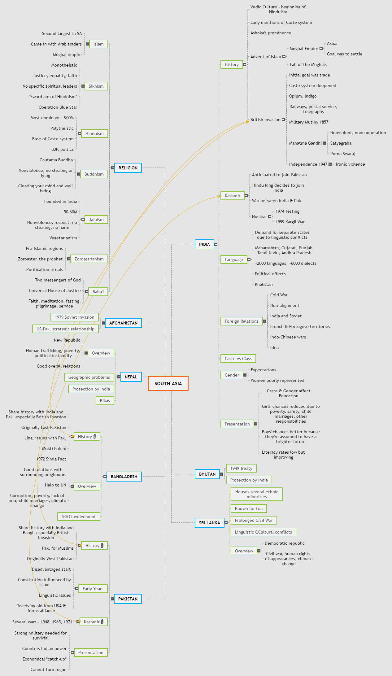 SOUTH ASIA Mind Map