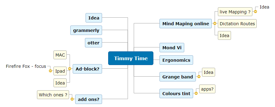 Timmy Time  Mind Map