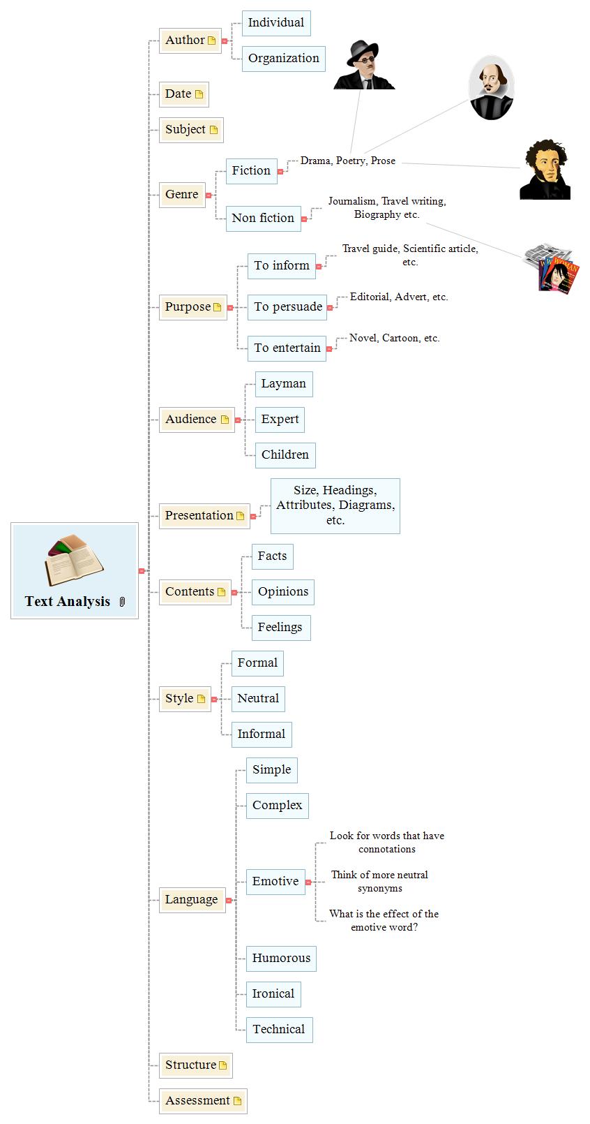 Text Analysis Mind Map