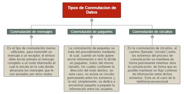 Tipos y Concepto de Conmutación de Datos. Mind Map