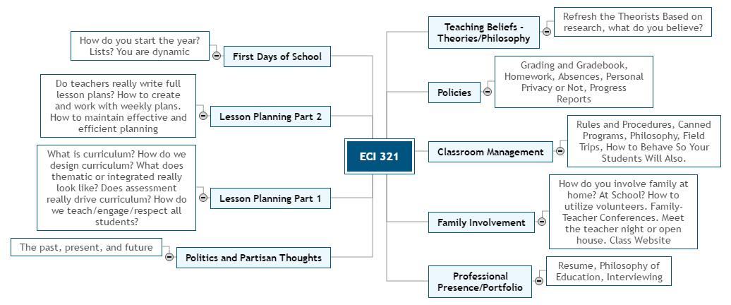 ECI 321 Spring 20 Mind Map