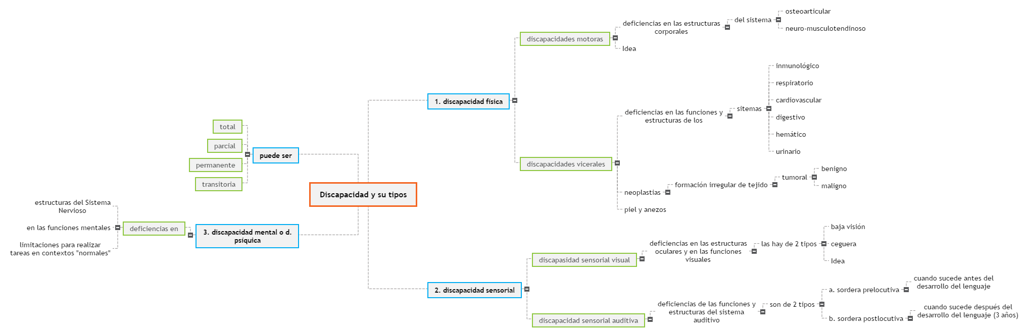 Discapacidad y su tipos Mind Map